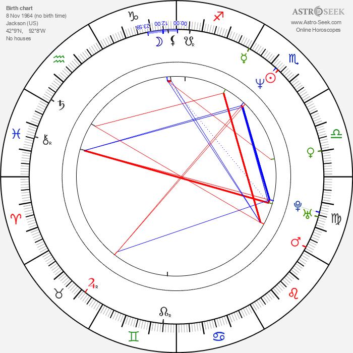 Steve Caballero - Astrology Natal Birth Chart