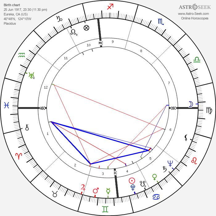 Steve Cochran - Astrology Natal Birth Chart