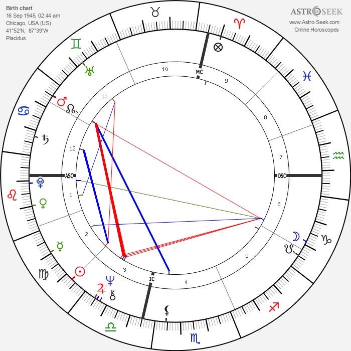 Steve Cozzi - Astrology Natal Birth Chart