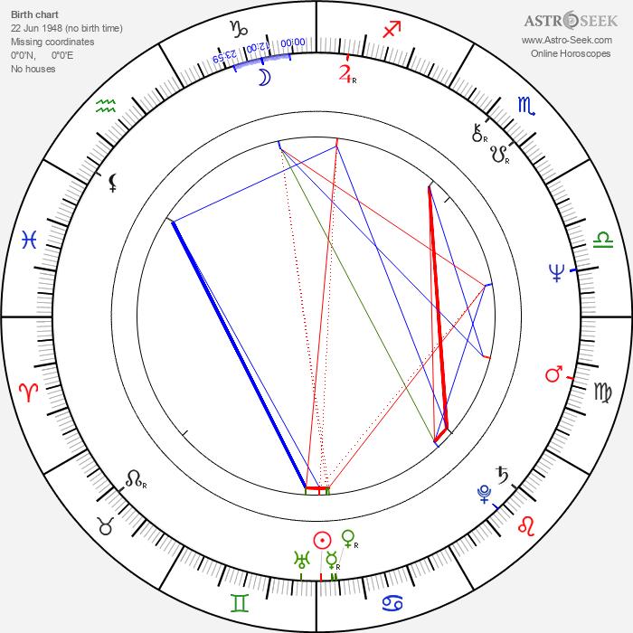 Steve Eastin - Astrology Natal Birth Chart