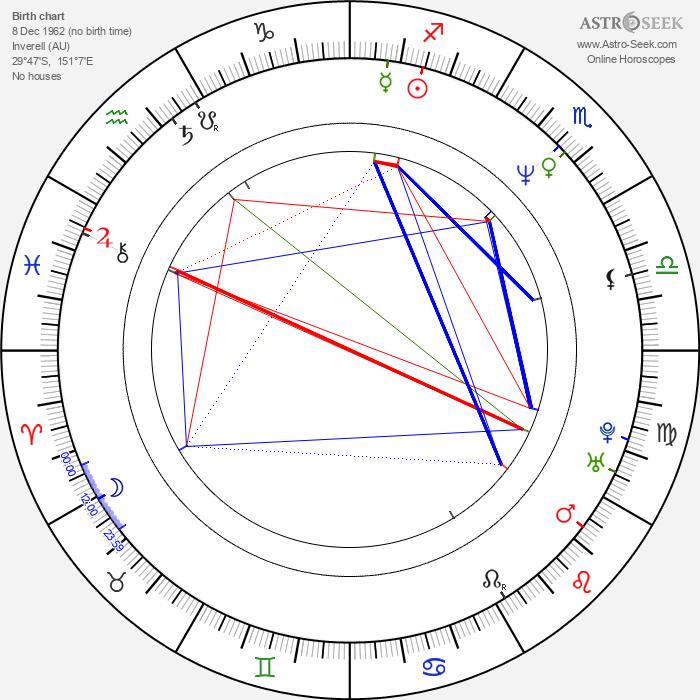 Steve Elkington - Astrology Natal Birth Chart