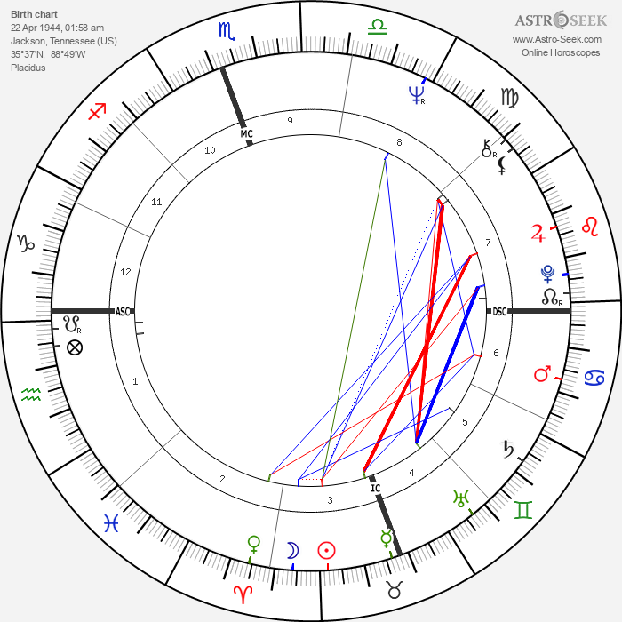 Steve Fossett - Astrology Natal Birth Chart