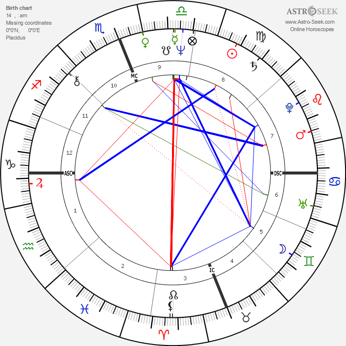 Steve Gaines - Astrology Natal Birth Chart