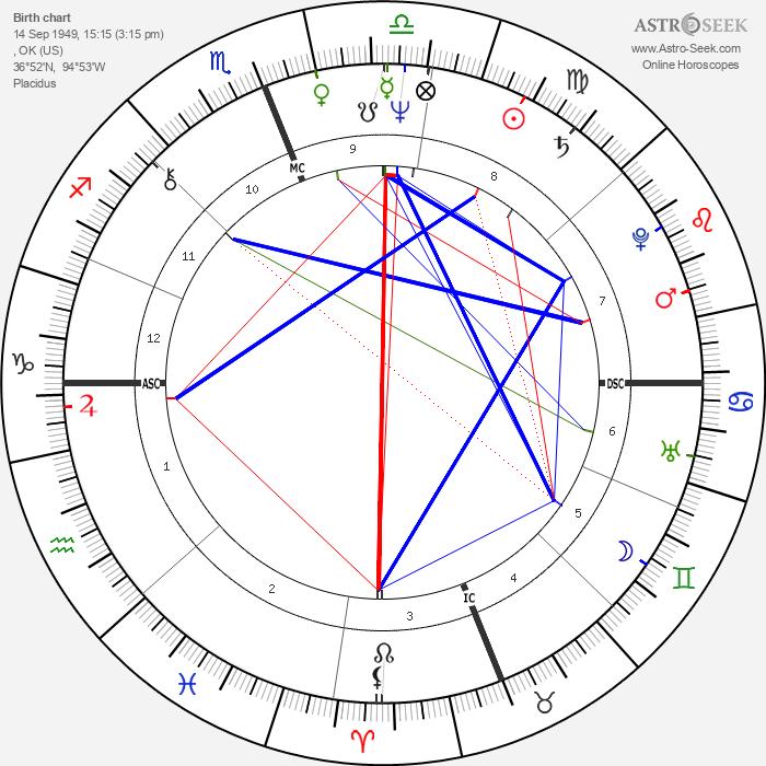 Steve Gaines - Astrology Natal Birth Chart
