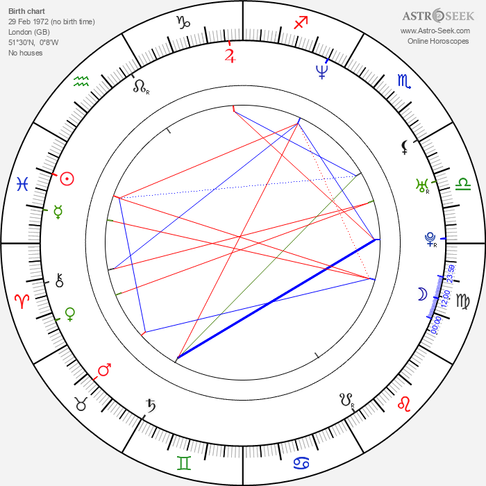 Steve Hart - Astrology Natal Birth Chart