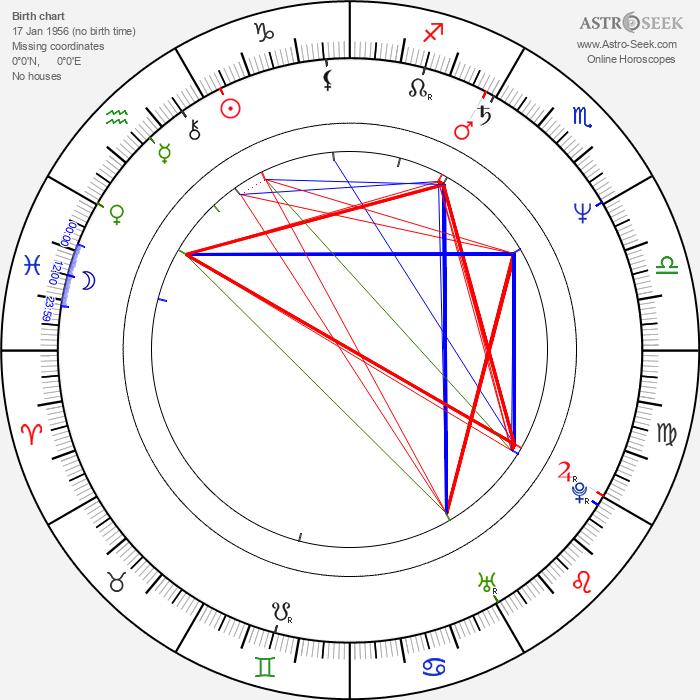 Steve Harvey - Astrology Natal Birth Chart