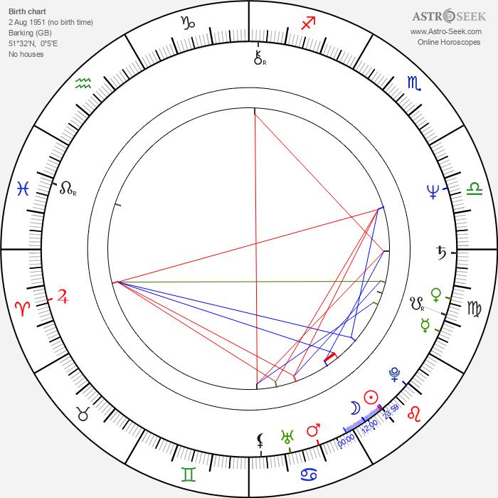 Steve Hillage - Astrology Natal Birth Chart