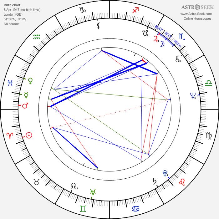 Steve Howe - Astrology Natal Birth Chart