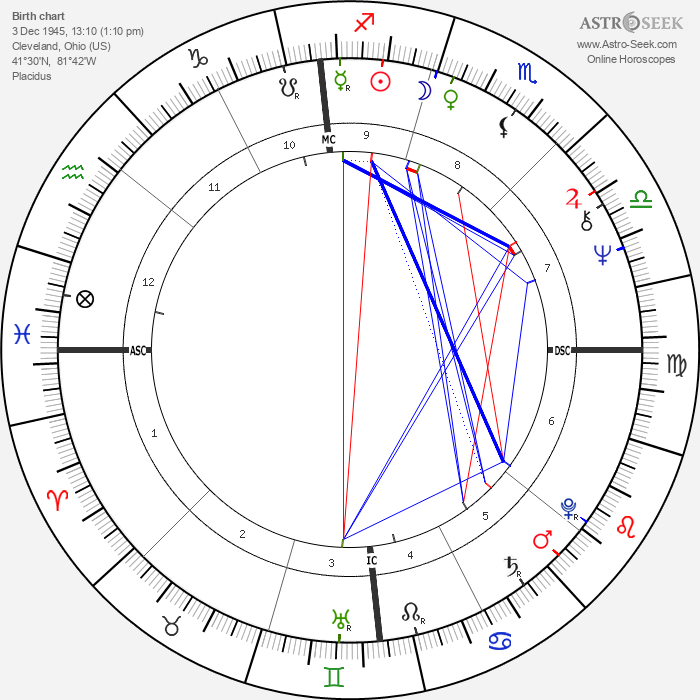 Steve Huntz - Astrology Natal Birth Chart