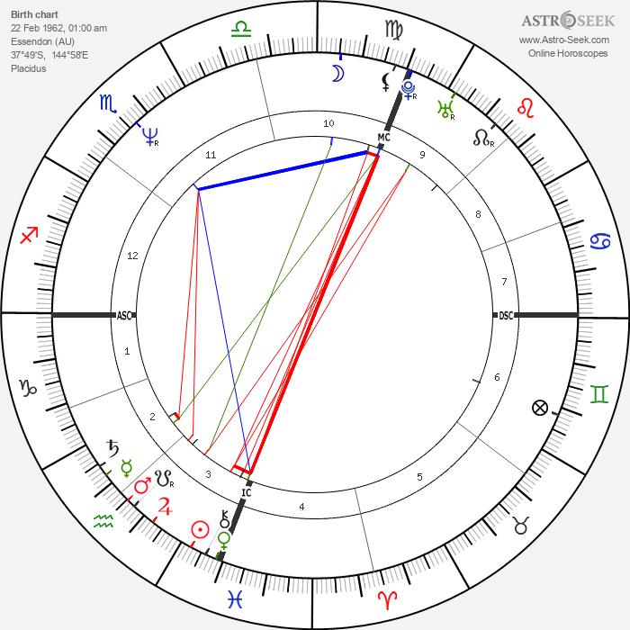Steve Irwin - Astrology Natal Birth Chart