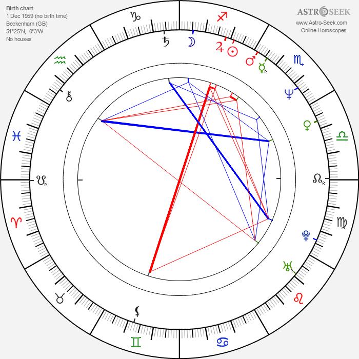 Steve Jansen - Astrology Natal Birth Chart