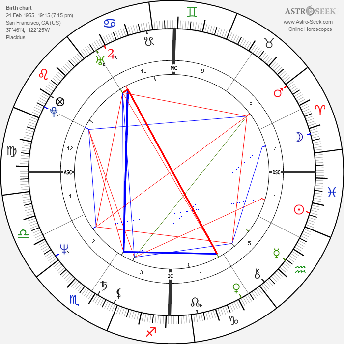 Steve Jobs - Astrology Natal Birth Chart