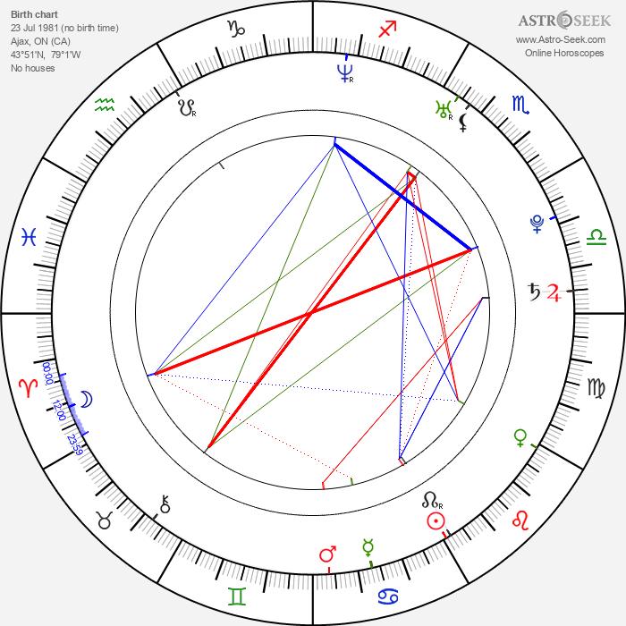 Steve Jocz - Astrology Natal Birth Chart