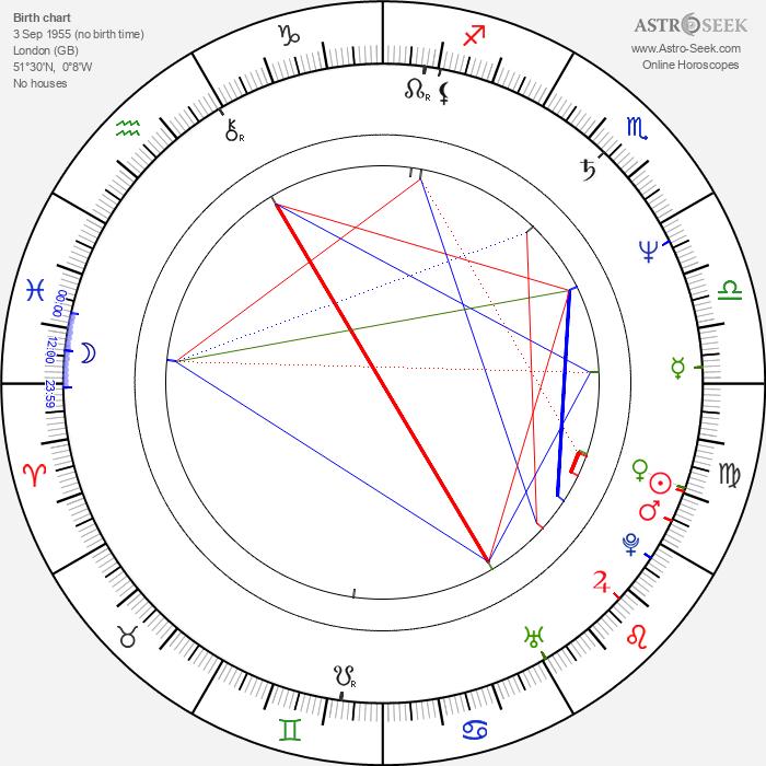 Steve Jones - Astrology Natal Birth Chart