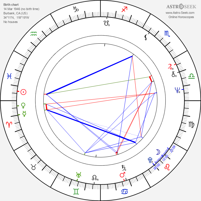 Steve Kanaly - Astrology Natal Birth Chart