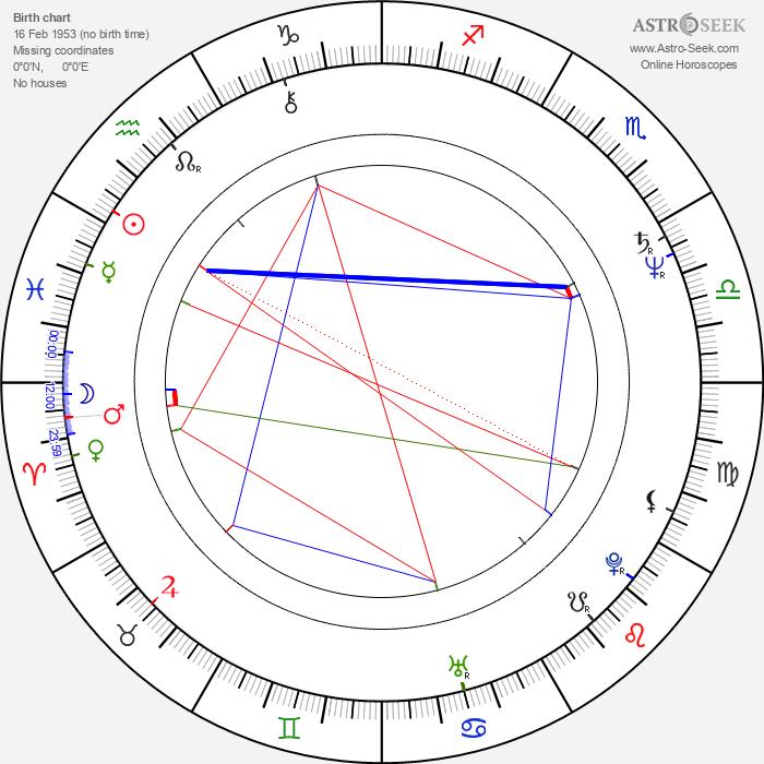 Steve Kmetko - Astrology Natal Birth Chart