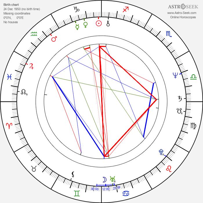 Steve Kramer - Astrology Natal Birth Chart