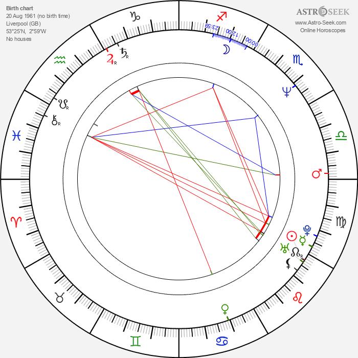 Steve McMahon - Astrology Natal Birth Chart