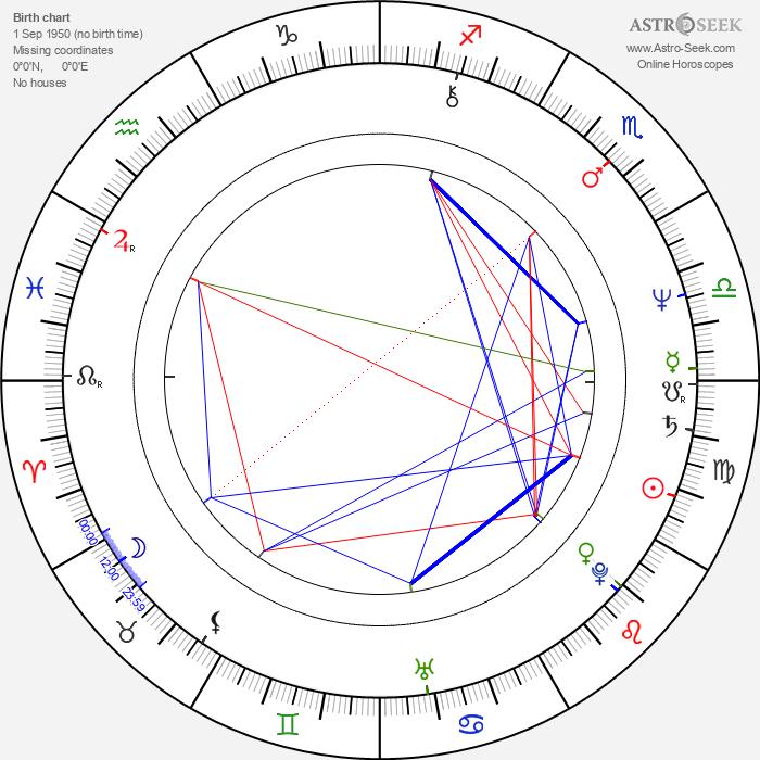 Steve Mellor - Astrology Natal Birth Chart