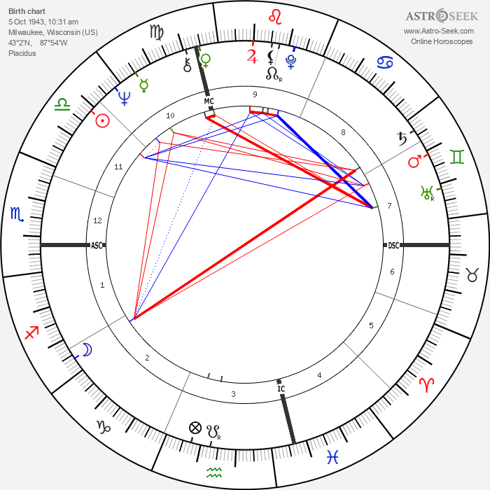 Steve Miller - Astrology Natal Birth Chart