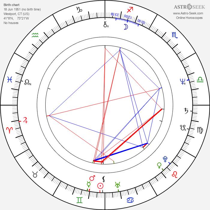 Steve Miner - Astrology Natal Birth Chart