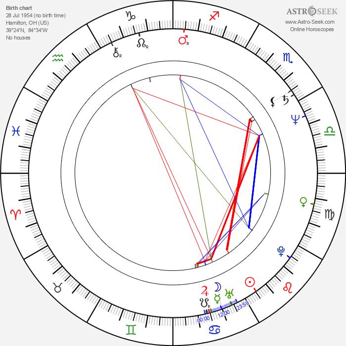 Steve Morse - Astrology Natal Birth Chart