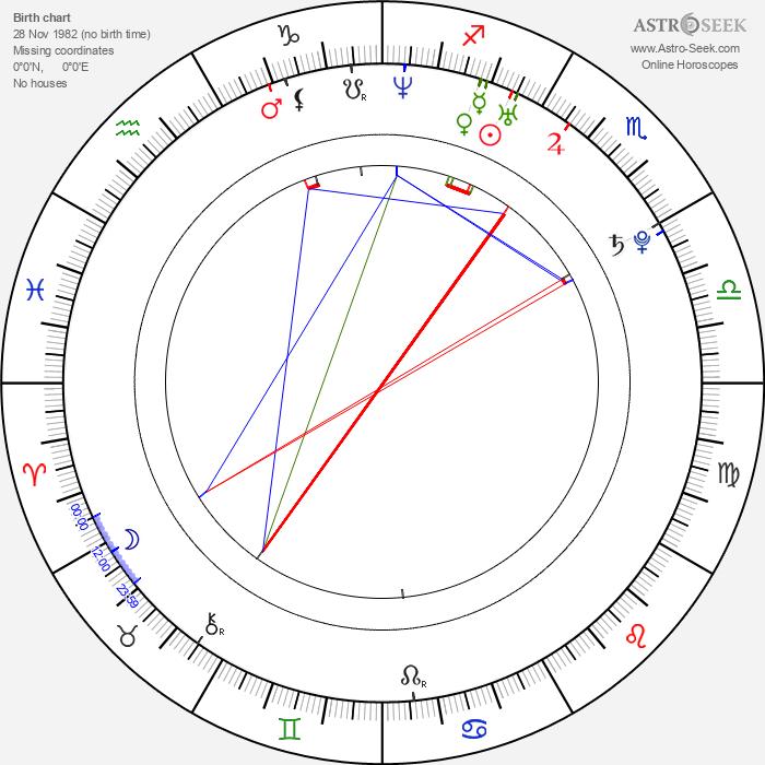 Steve Mullings - Astrology Natal Birth Chart