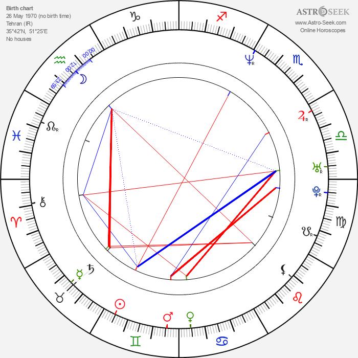 Steve Naghavi - Astrology Natal Birth Chart