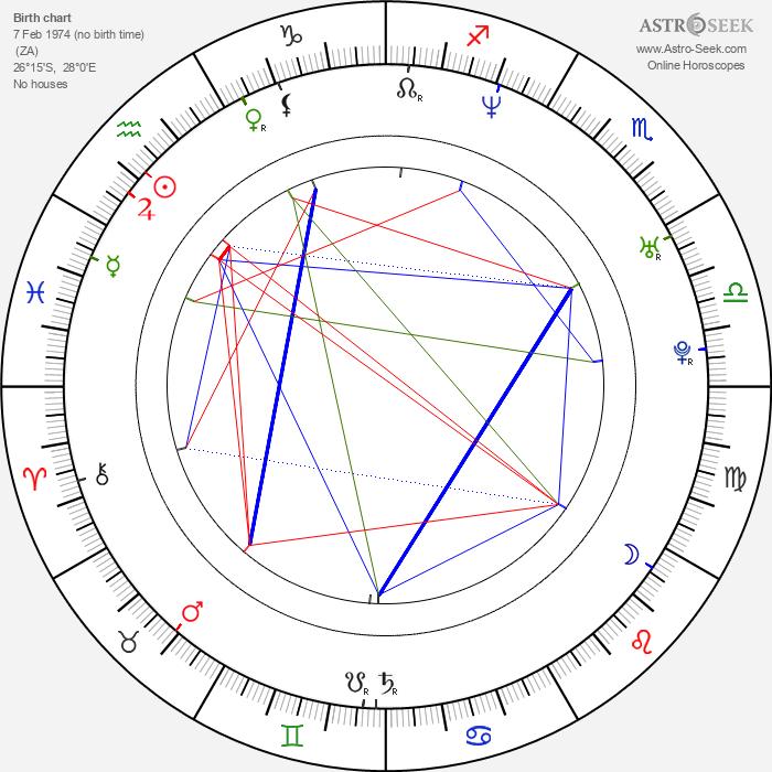 Steve Nash - Astrology Natal Birth Chart