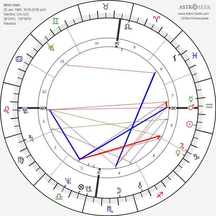 Steve Perry - Astrology Natal Birth Chart