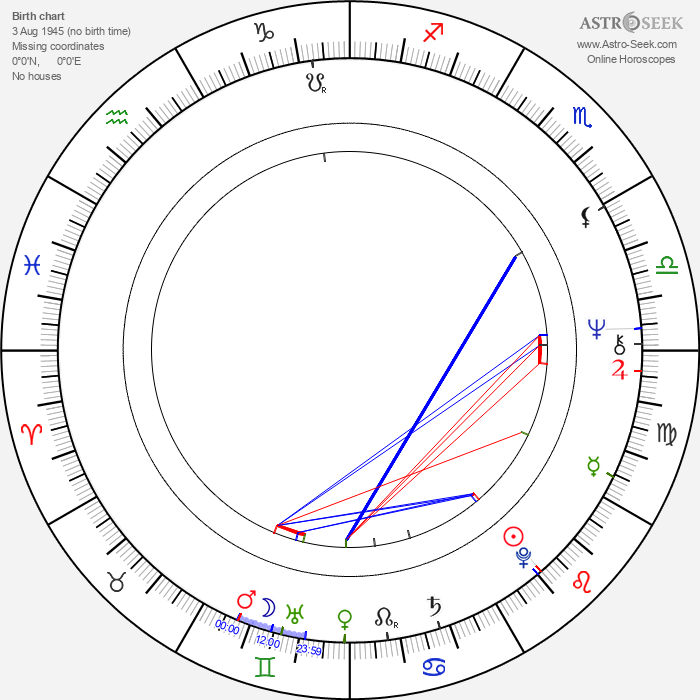 Steve Powell - Astrology Natal Birth Chart