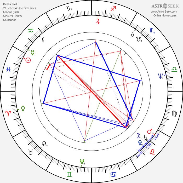 Steve Priest - Astrology Natal Birth Chart