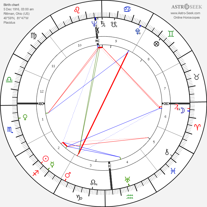 Steve Rachunok - Astrology Natal Birth Chart