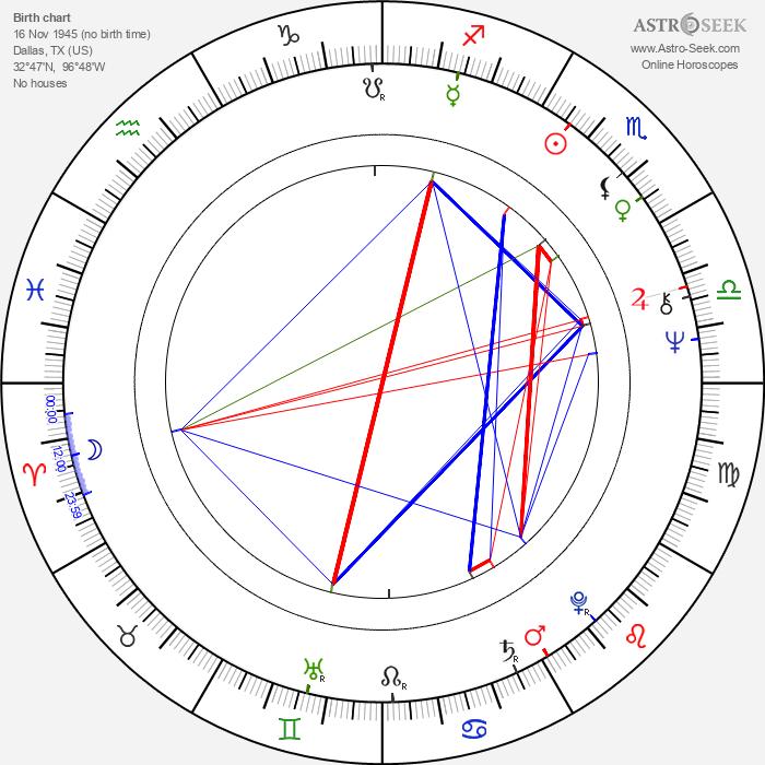 Steve Railsback - Astrology Natal Birth Chart