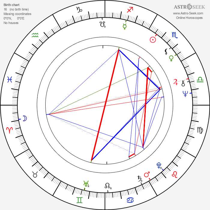 Steve Railsback - Astrology Natal Birth Chart
