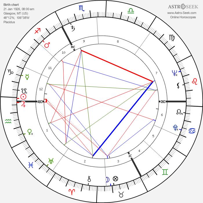 Steve Reeves - Astrology Natal Birth Chart
