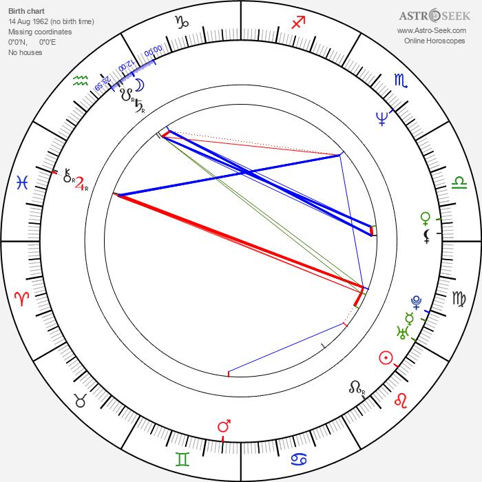 Steve Reevis - Astrology Natal Birth Chart
