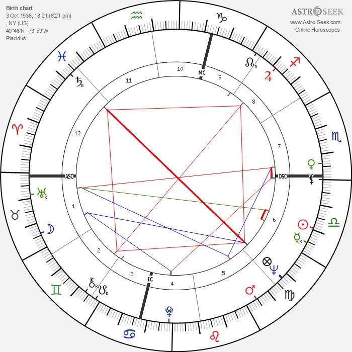 Steve Reich - Astrology Natal Birth Chart