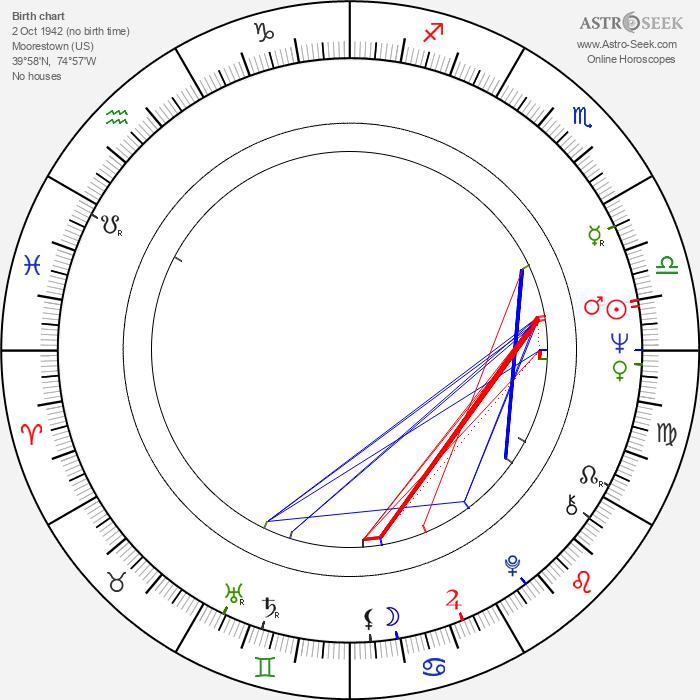 Steve Sabol - Astrology Natal Birth Chart