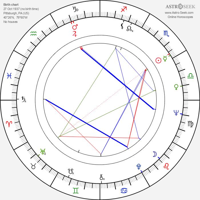 Steve Sandor - Astrology Natal Birth Chart