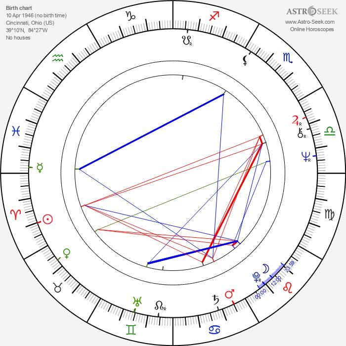Steve Sanger - Astrology Natal Birth Chart