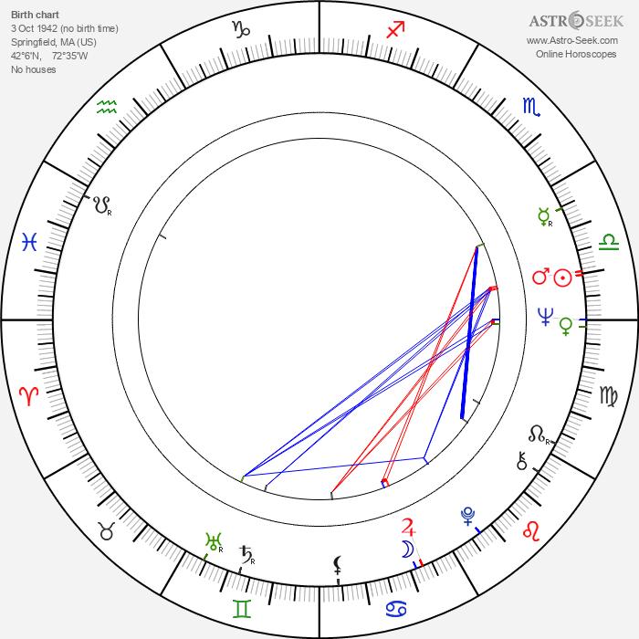 Steve Susskind - Astrology Natal Birth Chart