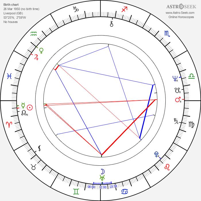 Steve Tilston - Astrology Natal Birth Chart