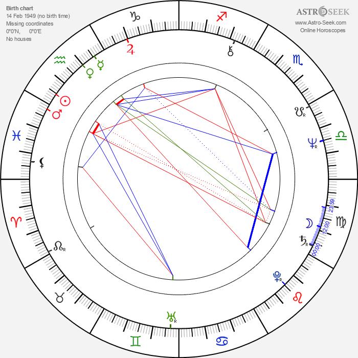 Steve Tisch - Astrology Natal Birth Chart