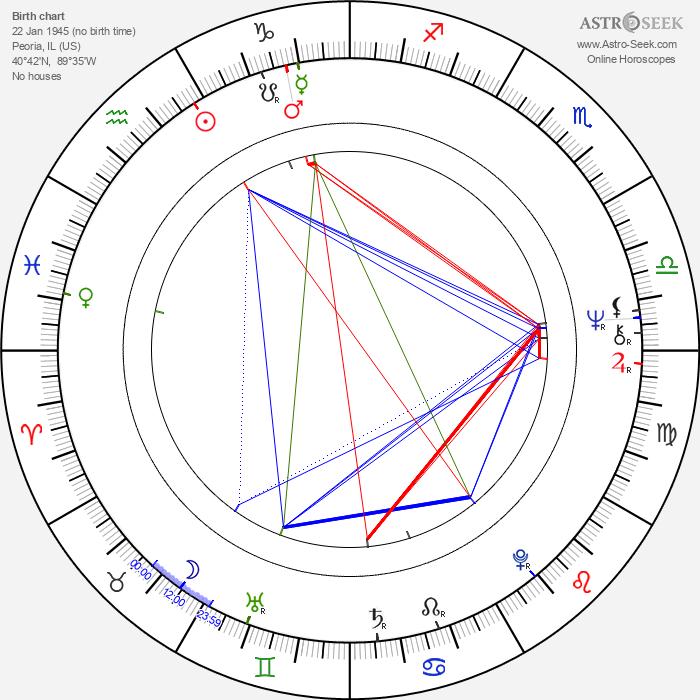Steve Vinovich - Astrology Natal Birth Chart