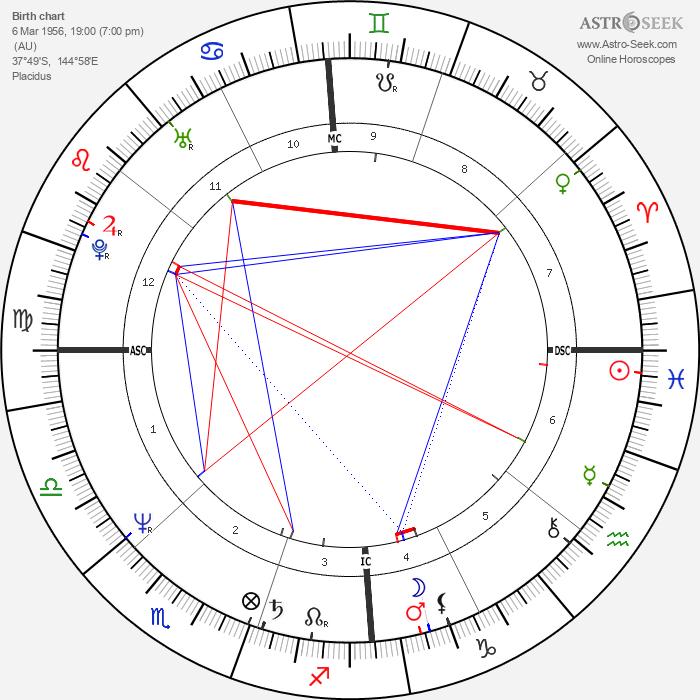 Steve Vizard - Astrology Natal Birth Chart