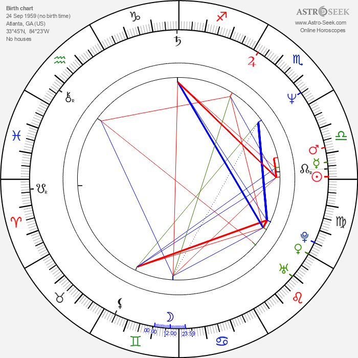 Steve Whitmire - Astrology Natal Birth Chart