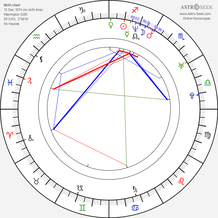 Steven Arnold - Astrology Natal Birth Chart