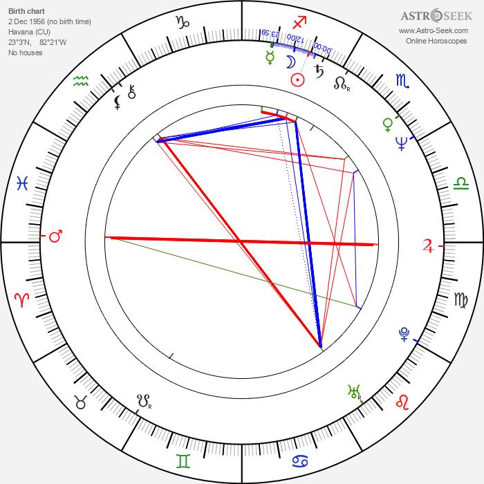 Steven Bauer - Astrology Natal Birth Chart