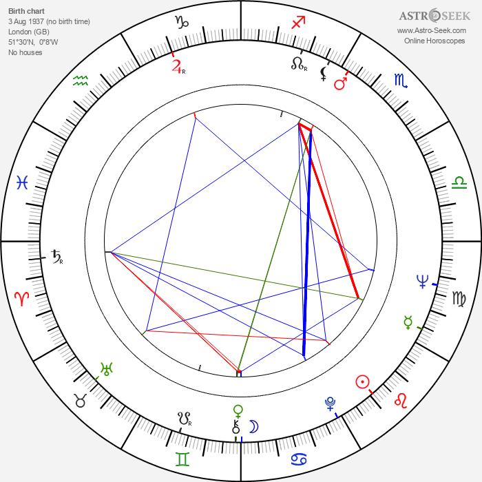 Steven Berkoff - Astrology Natal Birth Chart